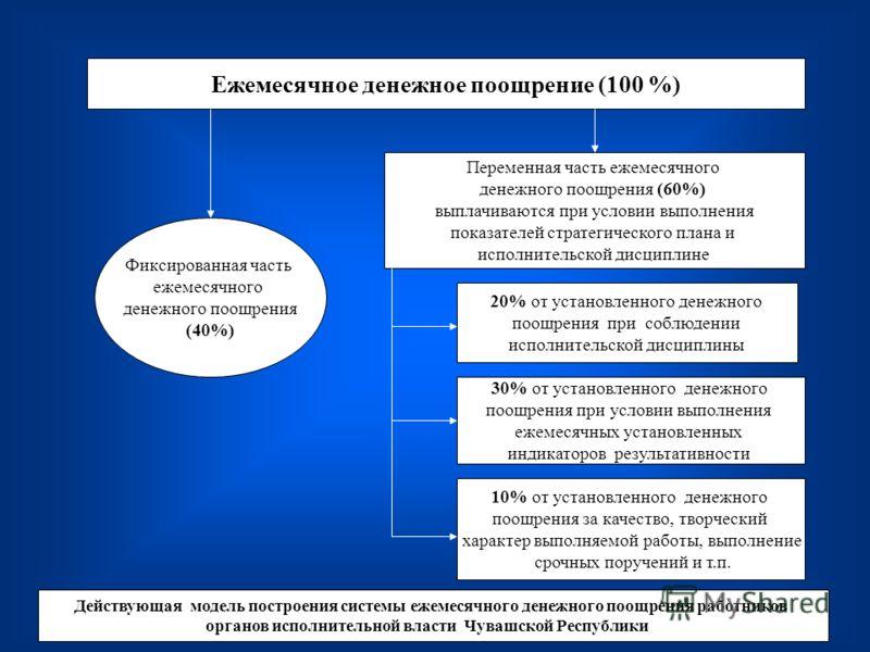 Ежемесячное денежное поощрение (100 %) Фиксированная часть ежемесячного денежного поощрения (40%) Переменная часть ежемесячного денежного поощрения (60%) выплачиваются при условии выполнения показателей стратегического плана и исполнительской дисципл