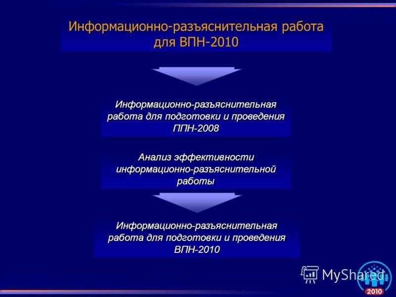 Информационно-разъяснительная работа для ВПН-2010 Информационно-разъяснительная работа для подготовки и проведения ППН-2008 Информационно-разъяснительная работа для подготовки и проведения ВПН-2010 Анализ эффективности информационно-разъяснительной р