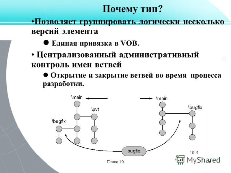 Глава 106 Почему тип? Позволяет группировать логически несколько версий элемента Единая привязка в VOB. Централизованный административный контроль имен ветвей Открытие и закрытие ветвей во время процесса разработки.