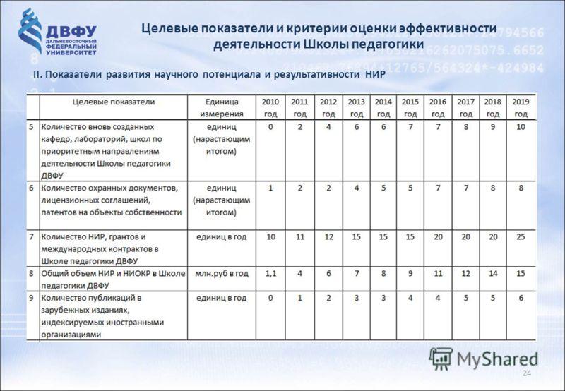 Целевые показатели и критерии оценки эффективности деятельности Школы педагогики 24 II. Показатели развития научного потенциала и результативности НИР
