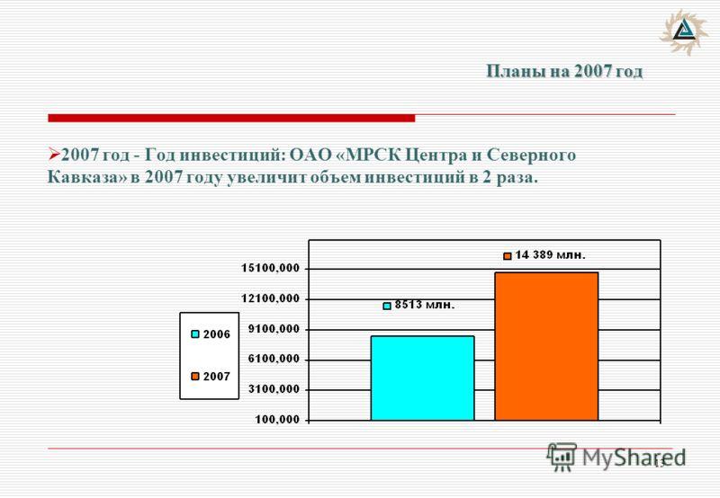 13 Планы на 2007 год 2007 год - Год инвестиций: ОАО «МРСК Центра и Северного Кавказа» в 2007 году увеличит объем инвестиций в 2 раза.