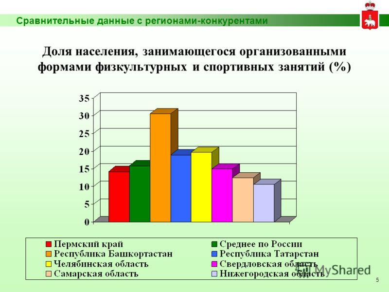 5 Сравнительные данные с регионами-конкурентами Доля населения, занимающегося организованными формами физкультурных и спортивных занятий (%)