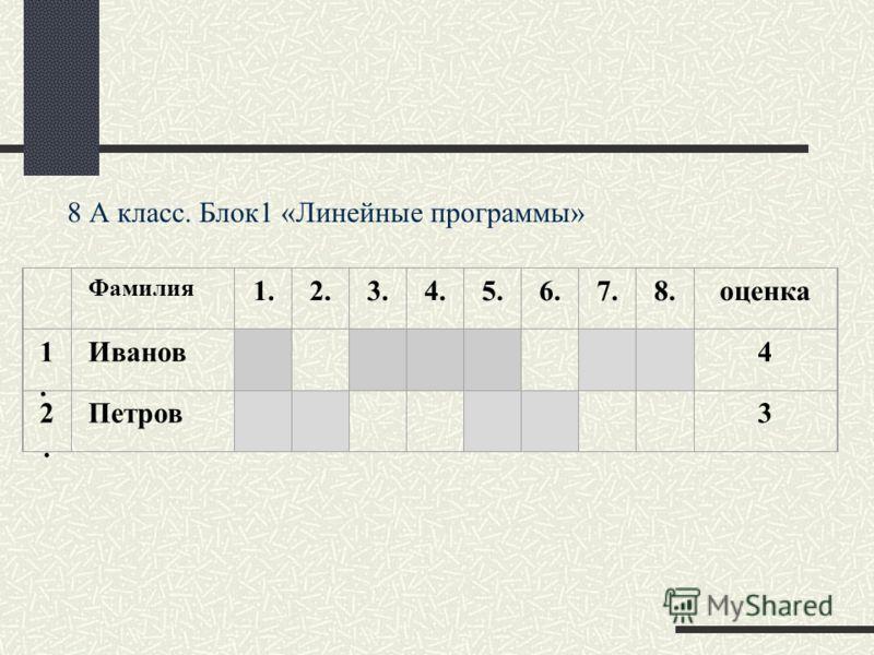 Фамилия 1. 2. 3. 4. 5. 6. 7. 8. оценка 1. 1. Иванов 4 2. 2. Петров 3 8 А класс. Блок1 «Линейные программы»