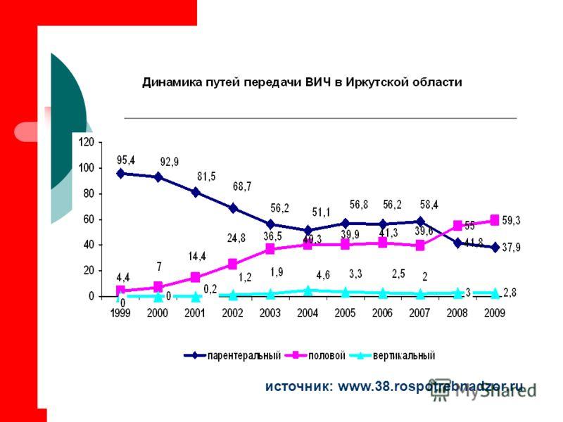 источник: www.38.rospotrebnadzor.ru