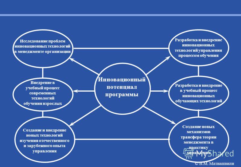Создание новых механизмов трансфера теории менеджмента в практику управления Инновационный потенциал программы Внедрение в учебный процесс современных технологий обучения взрослых Разработка и внедрение в учебный процесс инновационных обучающих техно