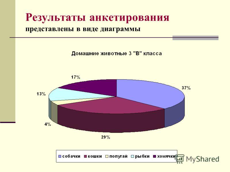 Результаты анкетирования представлены в виде диаграммы