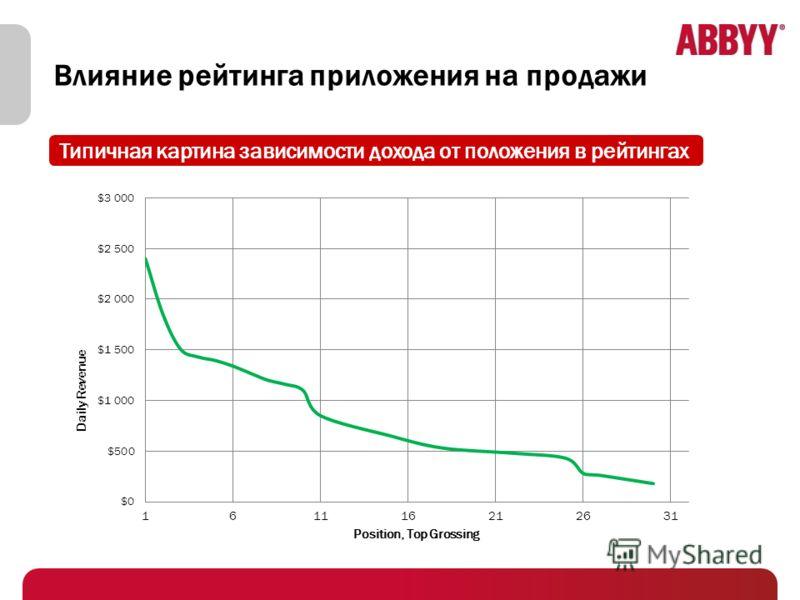 Влияние рейтинга приложения на продажи Типичная картина зависимости дохода от положения в рейтингах