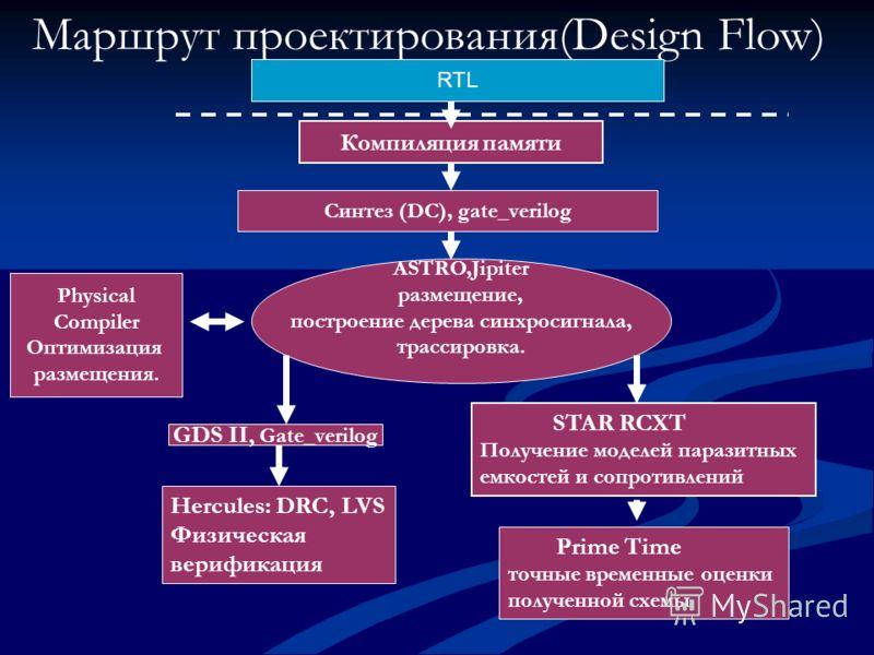 Маршрут проектирования(Design Flow) Синтез (DC), gate_verilog ASTRO,Jipiter размещение, построение дерева синхросигнала, трассировка. Physical Compiler Оптимизация размещения. GDS II, Gate_verilog Компиляция памяти STAR RCXT Получение моделей паразит