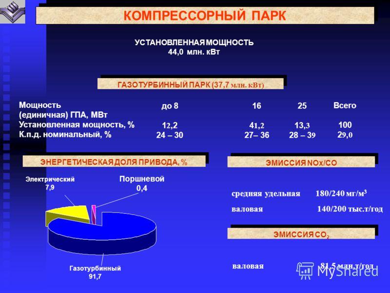 КОМПРЕССОРНЫЙ ПАРК УСТАНОВЛЕННАЯ МОЩНОСТЬ 44,0 млн. кВт ГАЗОТУРБИННЫЙ ПАРК (37,7 млн. кВт) Мощность (единичная) ГПА, МВт Установленная мощность, % К.п.д. номинальный, % до 8 1 2,2 24 – 30 16 4 1, 2 27– 36 25 13, 3 28 – 3 9 Всего 100 2 9, 0 ЭНЕРГЕТИЧЕ
