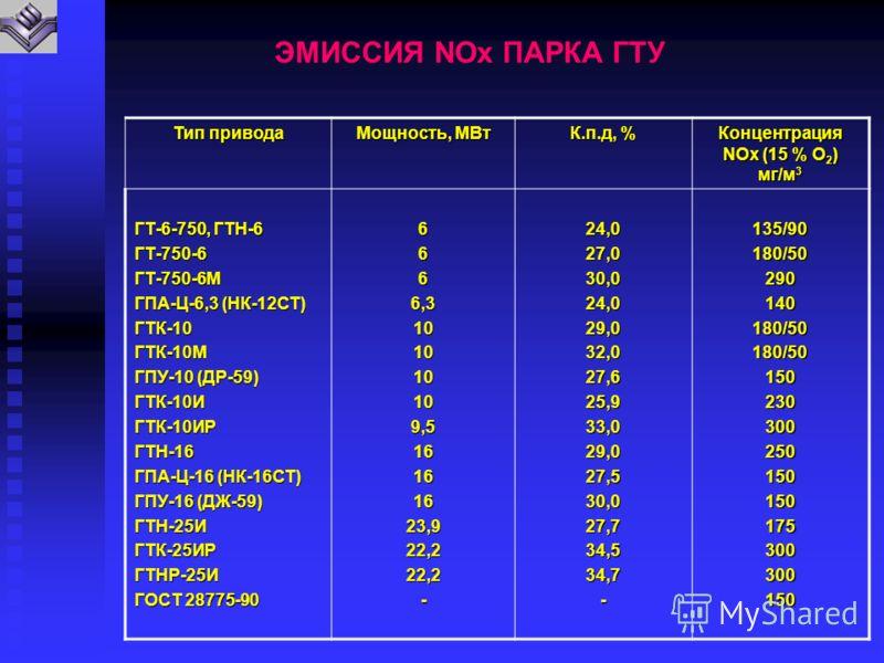 ЭМИССИЯ NOx ПАРКА ГТУ Тип привода Мощность, МВт К.п.д, % Концентрация NOx (15 % О 2 ) мг/м 3 ГТ-6-750, ГТН-6 ГТ-750-6ГТ-750-6М ГПА-Ц-6,3 (НК-12СТ) ГТК-10ГТК-10М ГПУ-10 (ДР-59) ГТК-10ИГТК-10ИРГТН-16 ГПА-Ц-16 (НК-16СТ) ГПУ-16 (ДЖ-59) ГТН-25ИГТК-25ИРГТН