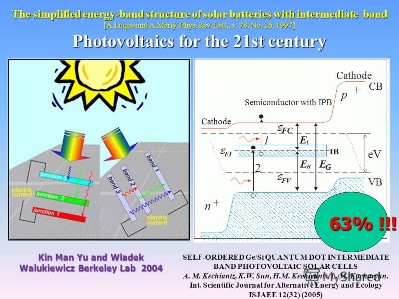 The simplified energy-band structure of solar batteries with intermediate band [A.Luque and A.Martý, Phys. Rev. Lett., v. 78, No. 26, 1997] Photovoltaics for the 21st century Kin Man Yu and Wladek Walukiewicz Berkeley Lab 2004 SELF-ORDERED Ge/Si QUAN
