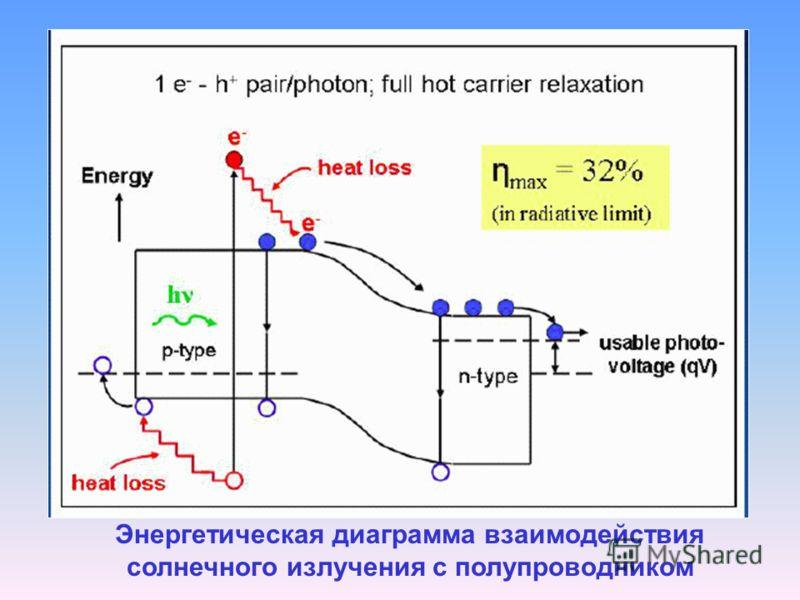 Энергетическая диаграмма взаимодействия солнечного излучения с полупроводником