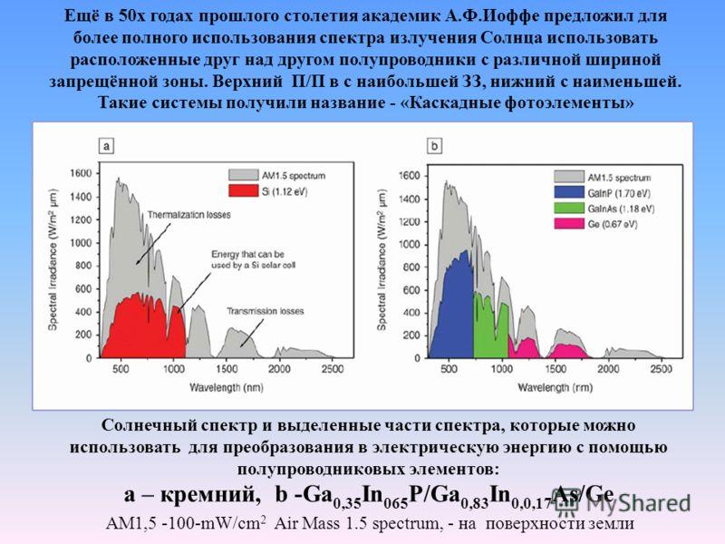 Солнечный спектр и выделенные части спектра, которые можно использовать для преобразования в электрическую энергию с помощью полупроводниковых элементов: а – кремний, b -Ga 0,35 In 065 P/Ga 0,83 In 0,0,17 As/Ge AM1,5 -100-mW/cm 2 Air Mass 1.5 spectru