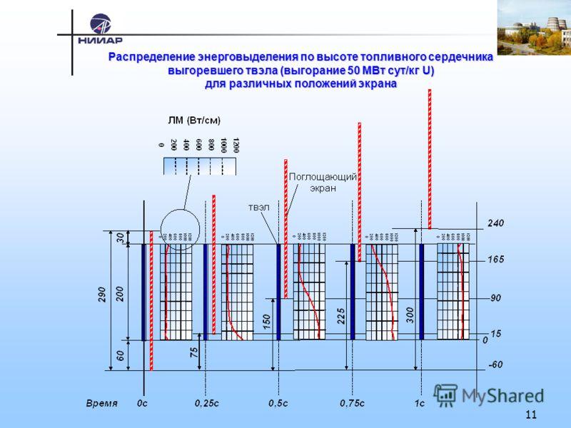 11 Распределение энерговыделения по высоте топливного сердечника выгоревшего твэла (выгорание 50 МВт сут/кг U) для различных положений экрана