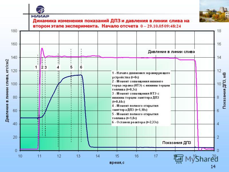 14 Динамика изменения показаний ДПЗ и давления в линии слива на втором этапе эксперимента.Начало отсчета 0 – 29.10.05 09:48:24