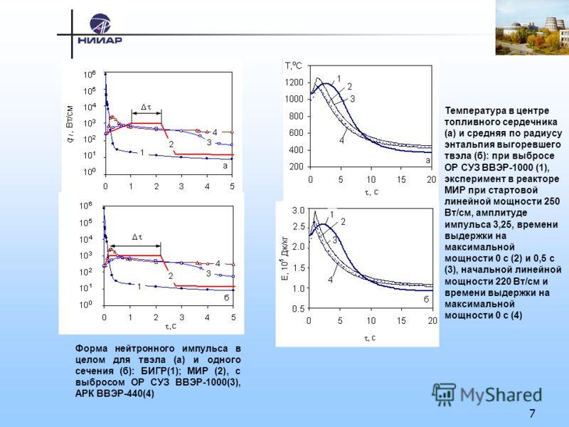 7 Форма нейтронного импульса в целом для твэла (а) и одного сечения (б): БИГР(1); МИР (2), с выбросом ОР СУЗ ВВЭР-1000(3), АРК ВВЭР-440(4) Температура в центре топливного сердечника (а) и средняя по радиусу энтальпия выгоревшего твэла (б): при выброс