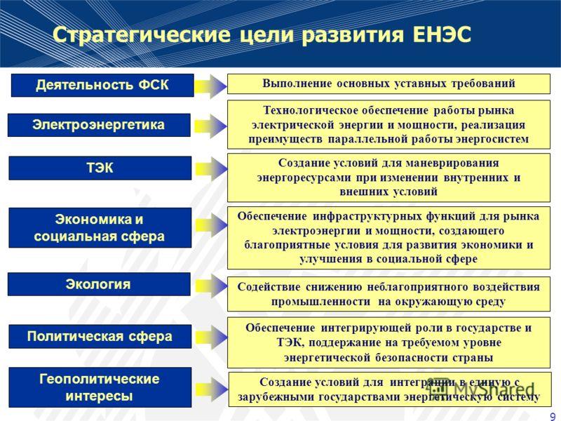 9 Политическая сфера Экономика и социальная сфера Геополитические интересы ТЭК Электроэнергетика Экология Обеспечение интегрирующей роли в государстве и ТЭК, поддержание на требуемом уровне энергетической безопасности страны Обеспечение инфраструктур