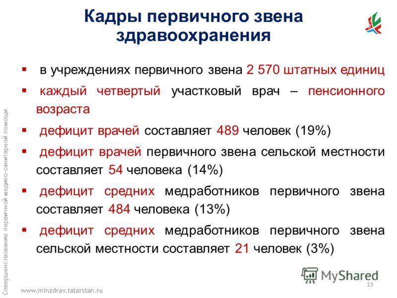 www.minzdrav.tatarstan.ru Совершенствование первичной медико-санитарной помощи в учреждениях первичного звена 2 570 штатных единиц каждый четвертый участковый врач – пенсионного возраста дефицит врачей составляет 489 человек (19%) дефицит врачей перв