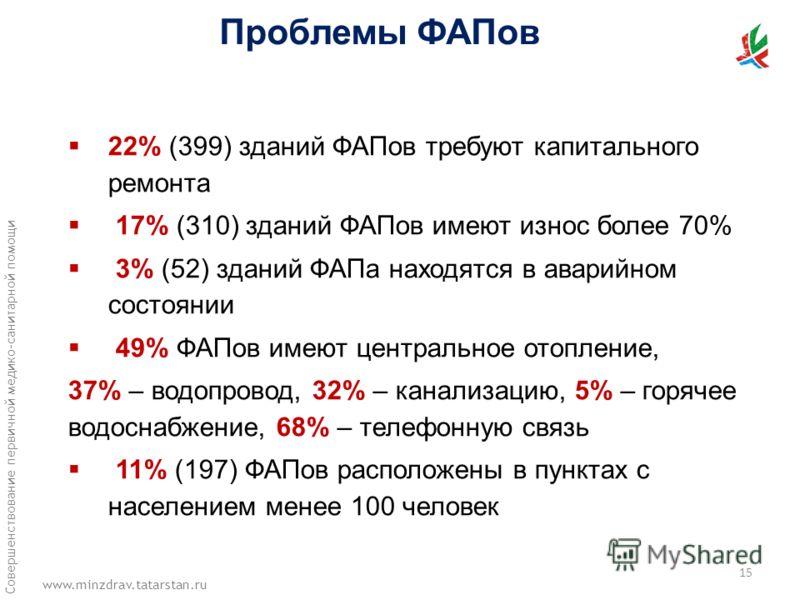 www.minzdrav.tatarstan.ru Совершенствование первичной медико-санитарной помощи 22% (399) зданий ФАПов требуют капитального ремонта 17% (310) зданий ФАПов имеют износ более 70% 3% (52) зданий ФАПа находятся в аварийном состоянии 49% ФАПов имеют центра