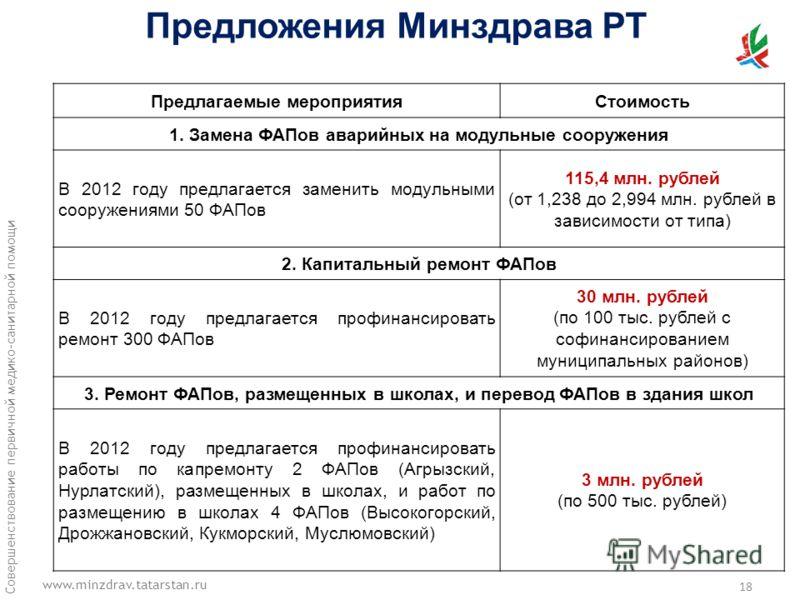 www.minzdrav.tatarstan.ru Совершенствование первичной медико-санитарной помощи Предлагаемые мероприятияСтоимость 1. Замена ФАПов аварийных на модульные сооружения В 2012 году предлагается заменить модульными сооружениями 50 ФАПов 115,4 млн. рублей (о