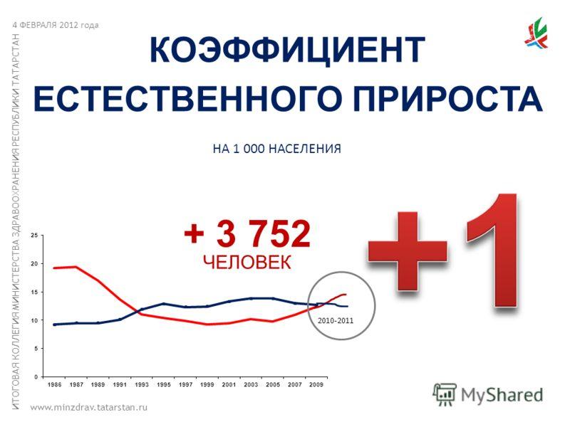 ИТОГОВАЯ КОЛЛЕГИЯ МИНИСТЕРСТВА ЗДРАВООХРАНЕНИЯ РЕСПУБЛИКИ ТАТАРСТАН www.minzdrav.tatarstan.ru КОЭФФИЦИЕНТ ЕСТЕСТВЕННОГО ПРИРОСТА 2010-2011 4 ФЕВРАЛЯ 2012 года + 3 752 ЧЕЛОВЕК НА 1 000 НАСЕЛЕНИЯ