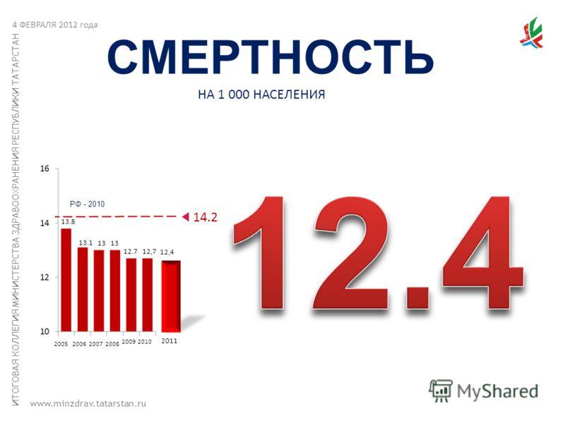 ИТОГОВАЯ КОЛЛЕГИЯ МИНИСТЕРСТВА ЗДРАВООХРАНЕНИЯ РЕСПУБЛИКИ ТАТАРСТАН www.minzdrav.tatarstan.ru СМЕРТНОСТЬ 14.2 2010 12,7 2009 12.7 20082007 13 2006 13.1 2005 13.8 13 12,4 2011 НА 1 000 НАСЕЛЕНИЯ 4 ФЕВРАЛЯ 2012 года РФ - 2010