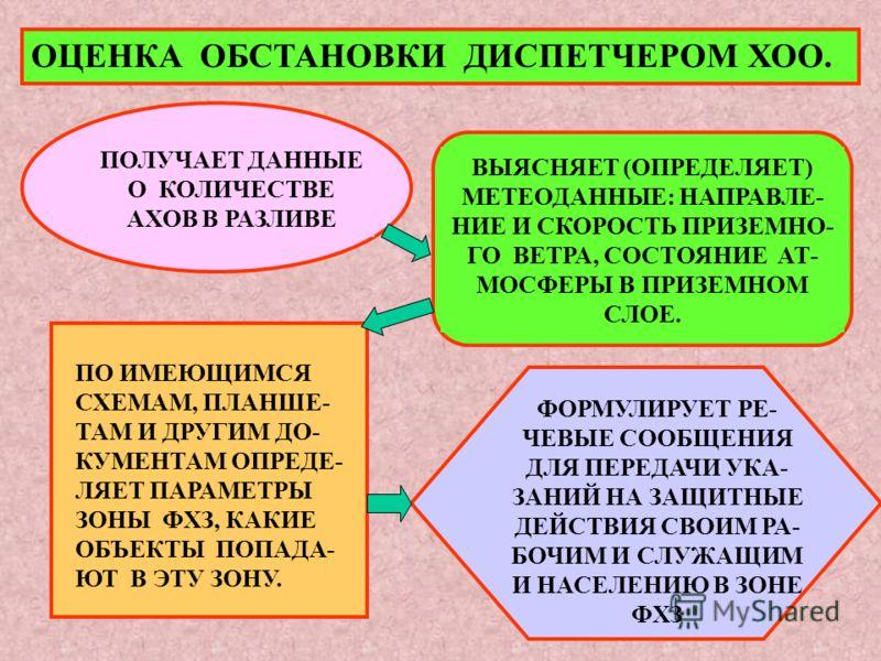 ОЦЕНКА ОБСТАНОВКИ ДИСПЕТЧЕРОМ ХОО. ПОЛУЧАЕТ ДАННЫЕ О КОЛИЧЕСТВЕ АХОВ В РАЗЛИВЕ ВЫЯСНЯЕТ (ОПРЕДЕЛЯЕТ) МЕТЕОДАННЫЕ: НАПРАВЛЕ- НИЕ И СКОРОСТЬ ПРИЗЕМНО- ГО ВЕТРА, СОСТОЯНИЕ АТ- МОСФЕРЫ В ПРИЗЕМНОМ СЛОЕ. ПО ИМЕЮЩИМСЯ СХЕМАМ, ПЛАНШЕ- ТАМ И ДРУГИМ ДО- КУМЕН