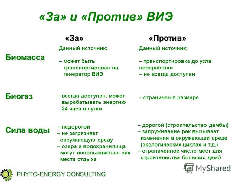 БиомассаБиогаз Сила воды Данный источник: –может быть транспортирован на генератор ВИЭ –всегда доступен, может вырабатывать энергию 24 часа в сутки Данный источник: – транспортировка до узла переработки – не всегда доступен – ограничен в размере «За»