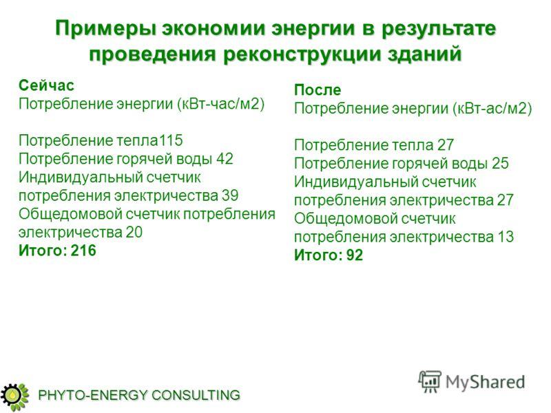PHYTO-ENERGY CONSULTING Сейчас Потребление энергии (кВт-час/м2) Потребление тепла115 Потребление горячей воды 42 Индивидуальный счетчик потребления электричества 39 Общедомовой счетчик потребления электричества 20 Итого: 216 После Потребление энергии