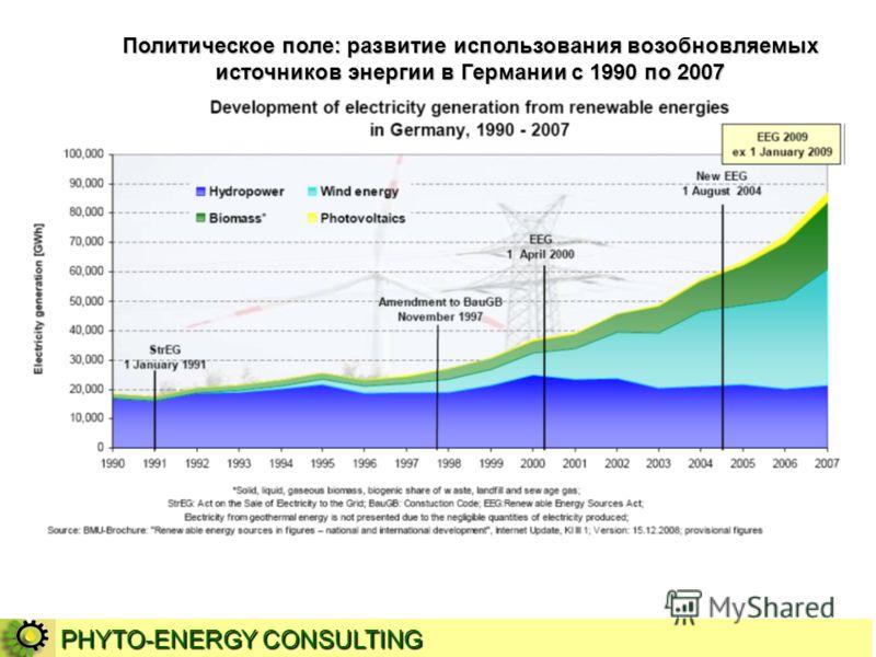 Политическое поле: развитие использования возобновляемых источников энергии в Германии с 1990 по 2007