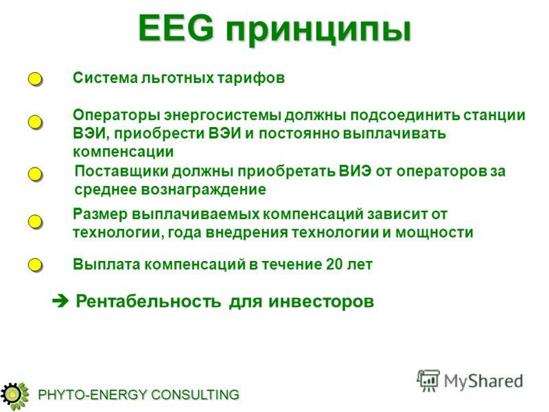 EEG принципы Рентабельность для инвесторов PHYTO-ENERGY CONSULTING Система льготных тарифов Операторы энергосистемы должны подсоединить станции ВЭИ, приобрести ВЭИ и постоянно выплачивать компенсации Поставщики должны приобретать ВИЭ от операторов за