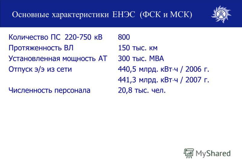 Основные характеристики ЕНЭС (ФСК и МСК) Количество ПС 220-750 кВ800 Протяженность ВЛ150 тыс. км Установленная мощность АТ300 тыс. МВА Отпуск э/э из сети440,5 млрд. кВт ч / 2006 г. 441,3 млрд. кВт ч / 2007 г. Численность персонала20,8 тыс. чел.