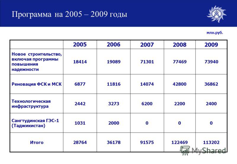 Программа на 2005 – 2009 годы 20052006200720082009 Новое строительство, включая программы повышения надежности 1841419089713017746973940 Реновация ФСК и МСК687711816140744280036862 Технологическая инфраструктура 24423273620022002400 Сангтудинская ГЭС