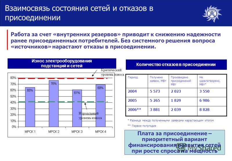 Взаимосвязь состояния сетей и отказов в присоединении ПериодПолучено заявок, МВт Произведено присоединений МВт Не удовлетворено, МВт* 20045 5732 0233 550 20055 2651 8296 986 2006**3 8812 0398 828 * Разница между полученными заявками нарастающим итого