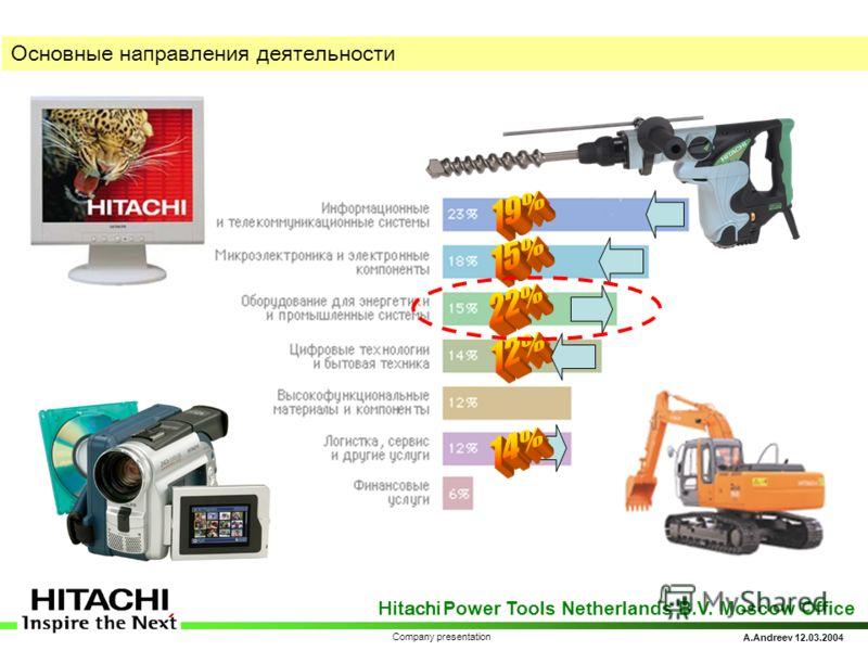 Hitachi Power Tools Netherlands B.V. Moscow Office A.Andreev 12.03.2004 Company presentation Основные направления деятельности