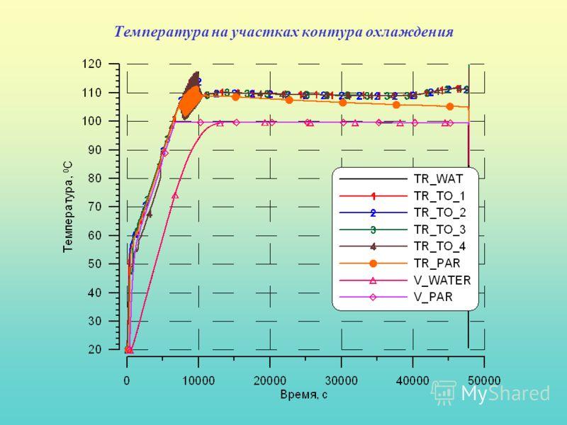 Температура на участках контура охлаждения