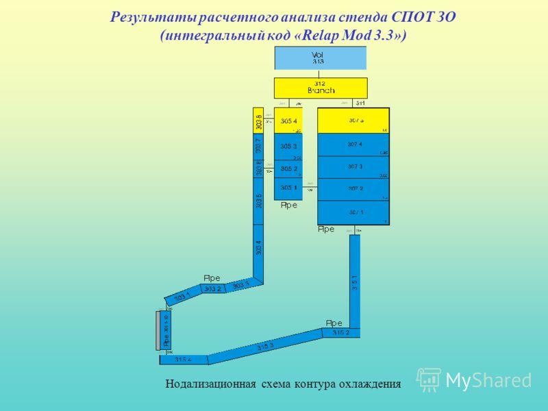 Результаты расчетного анализа стенда СПОТ ЗО (интегральный код «Relap Mod 3.3») Нодализационная схема контура охлаждения