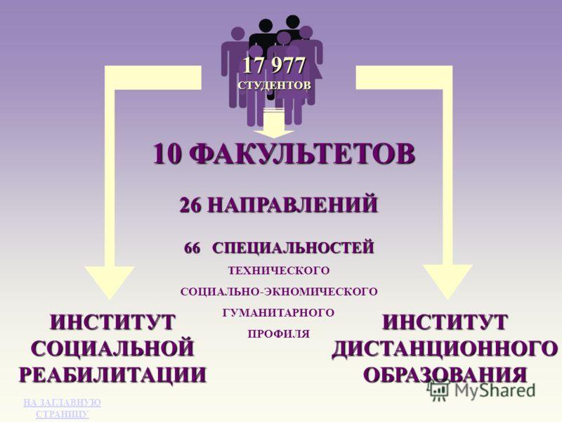10 ФАКУЛЬТЕТОВ 26 НАПРАВЛЕНИЙ 66СПЕЦИАЛЬНОСТЕЙ ТЕХНИЧЕСКОГО СОЦИАЛЬНО-ЭКНОМИЧЕСКОГО ГУМАНИТАРНОГО ПРОФИЛЯ ИНСТИТУТ СОЦИАЛЬНОЙ РЕАБИЛИТАЦИИ ИНСТИТУТ ДИСТАНЦИОННОГО ОБРАЗОВАНИЯ 17 977 СТУДЕНТОВ НА ЗАГЛАВНУЮ НА ЗАГЛАВНУЮ СТРАНИЦУ