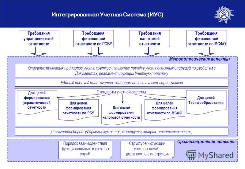 11 Интегрированная Учетная Система (ИУС) Требования управленческой отчетности Требования финансовой отчетности по РСБУ Требования налоговой отчетности Требования финансовой отчетности по МСФО Единый рабочий план счетов с набором аналитических справоч