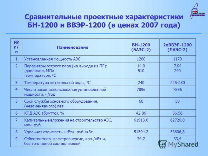 9 Сравнительные проектные характеристики БН-1200 и ВВЭР-1200 (в ценах 2007 года) п/ п Наименование БН-1200 (БАЭС-2) 2хВВЭР-1200 (ЛАЭС-2) 1Установленная мощность АЭС12001170 2Параметры острого пара (на выходе из ПГ): - давление, МПа - температура, о С