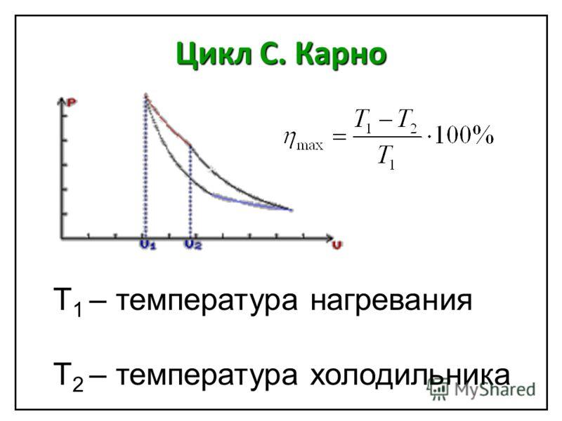 Цикл C. Карно T 1 – температура нагревания Т 2 – температура холодильника