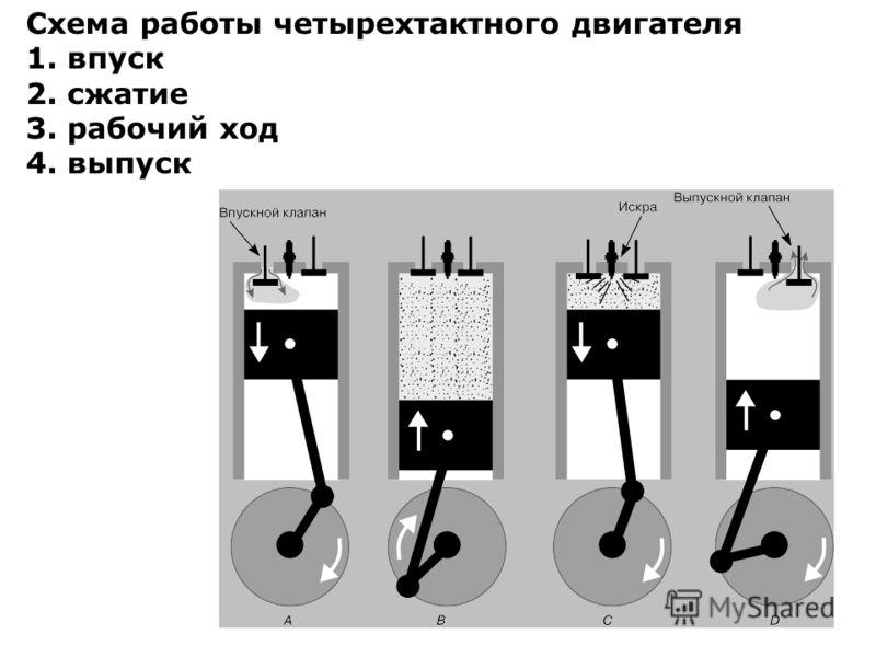 Схема работы четырехтактного двигателя 1. впуск 2. сжатие 3. рабочий ход 4. выпуск