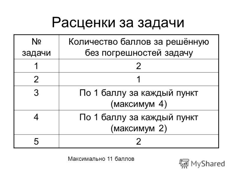 Расценки за задачи задачи Количество баллов за решённую без погрешностей задачу 12 21 3По 1 баллу за каждый пункт (максимум 4) 4По 1 баллу за каждый пункт (максимум 2) 52 Максимально 11 баллов