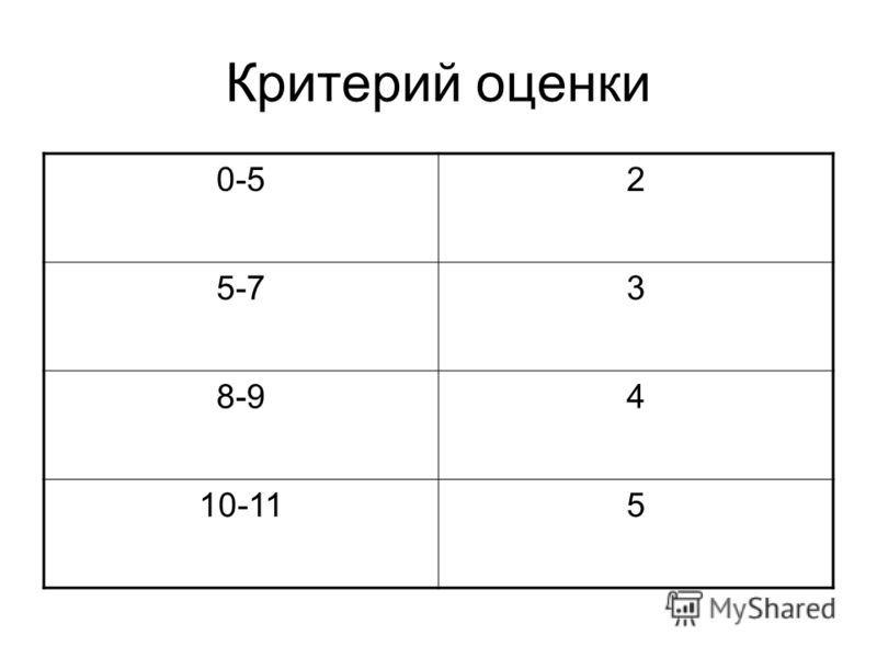 Критерий оценки 0-52 5-73 8-94 10-115
