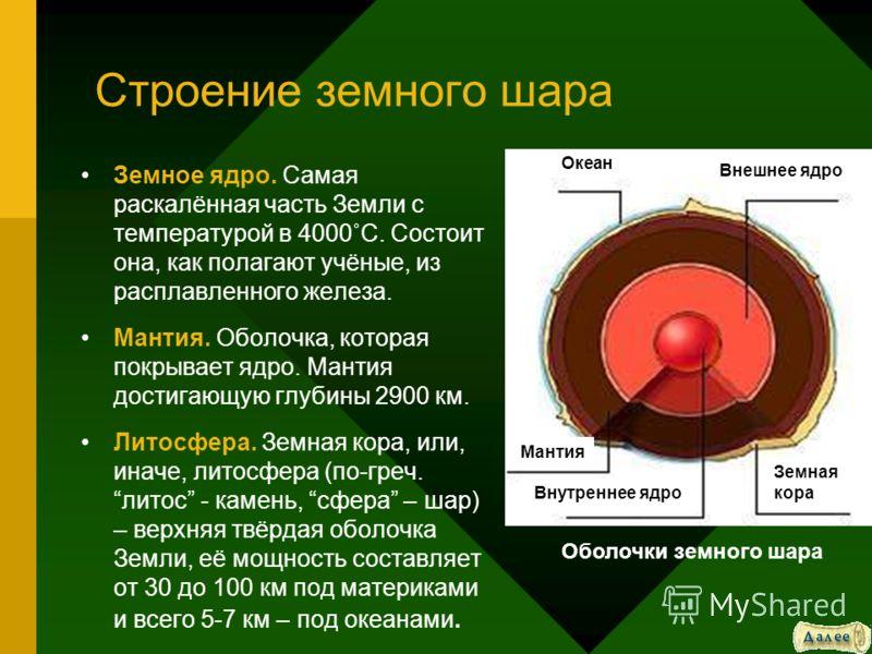 Строение земного шара Земное ядро. Самая раскалённая часть Земли с температурой в 4000˚C. Состоит она, как полагают учёные, из расплавленного железа. Мантия. Оболочка, которая покрывает ядро. Мантия достигающую глубины 2900 км. Литосфера. Земная кора