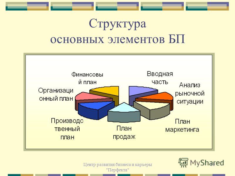 Центр развития бизнеса и карьеры Перфекта 10 Структура основных элементов БП