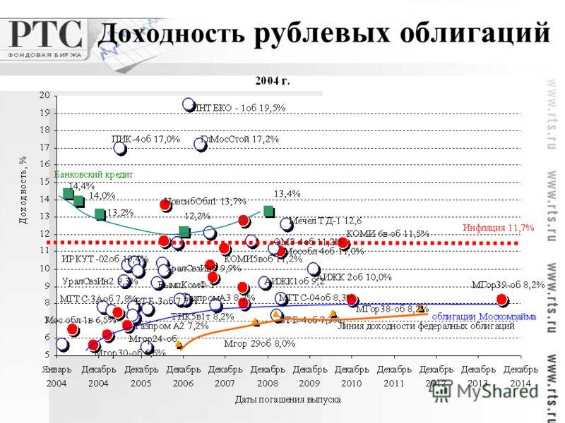 Доходность рублевых облигаций
