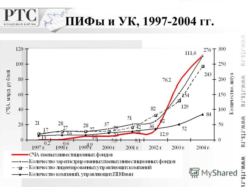 ПИФы и УК, 1997-2004 гг.