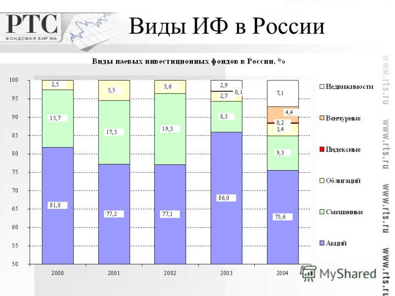 Виды ИФ в России