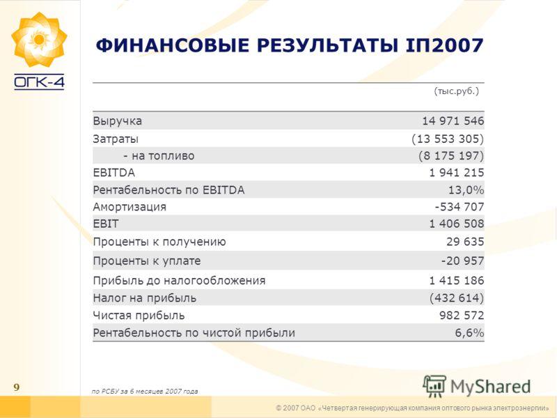 © 2007 ОАО «Четвертая генерирующая компания оптового рынка электроэнергии» 9 ФИНАНСОВЫЕ РЕЗУЛЬТАТЫ IП2007 (тыс.руб.) Выручка14 971 546 Затраты(13 553 305) - на топливо(8 175 197) EBITDA1 941 215 Рентабельность по EBITDA13,0% Амортизация-534 707 EBIT1